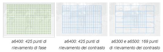 Rappresentazione grafica della distribuzione dei punti dell'autofocus
