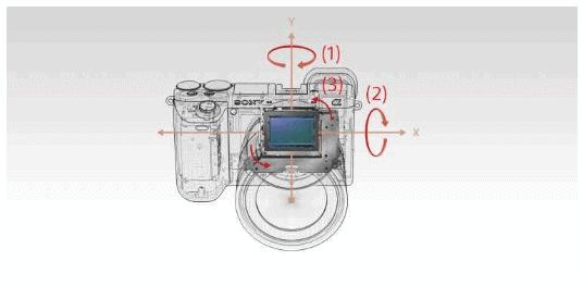 Rappresentazione grafica dell'azione della stabilizzazione a 3 assi della Sony A6500